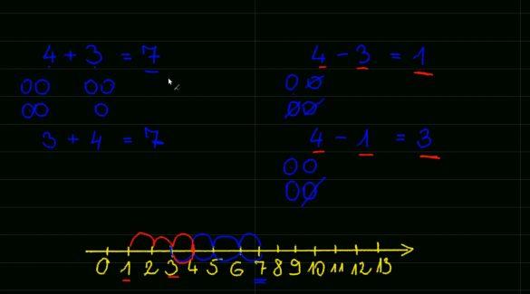 Matematika: A kivonás alapjai