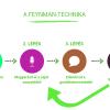 Feynman tanulástechnika: Taníts másokat!