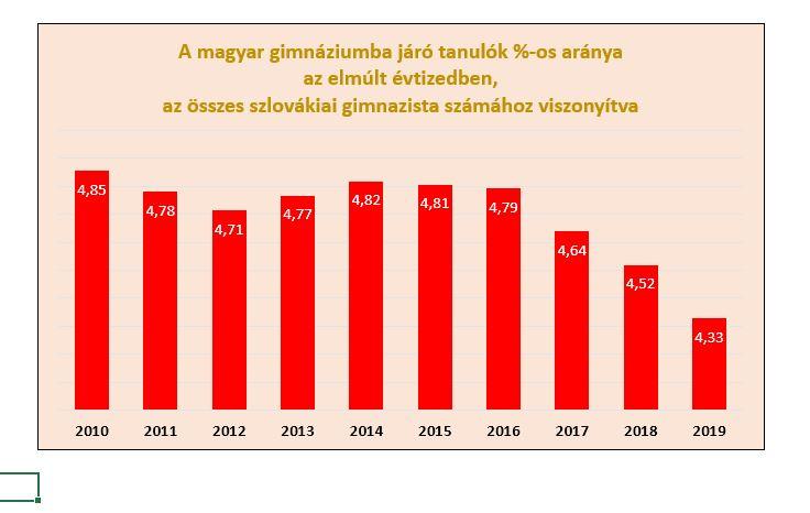 A magyar iskolahálózat alakulása az elmúlt évtizedben