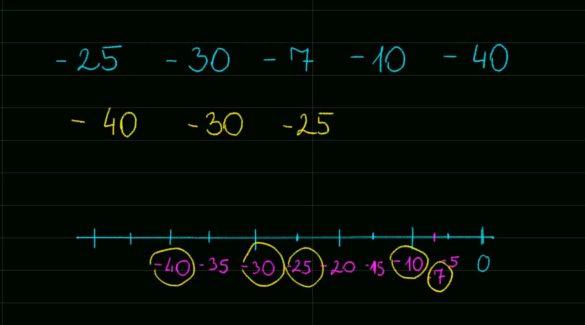 Matematika: Negatív számok és abszolút érték
