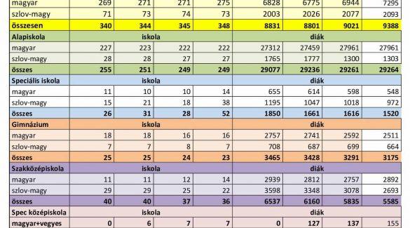 Magyar tannyelvű iskolák számokban