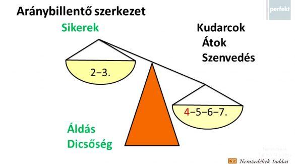 Magyar érettségi – Kölcsey Ferenc: Himnusz
