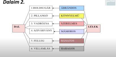 Magyar érettségi – Petőfi Sándor ars poeticái