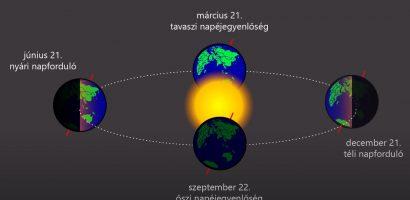 A Föld mozgása a Naprendszerben