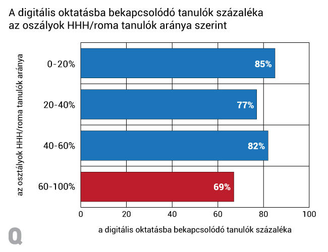 Hátrányos helyzetű és roma gyerekek a magyar közoktatásban