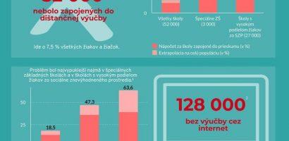 A távoktatásról készült országos felmérés eredményei
