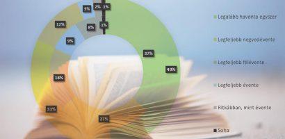 Könyvolvasási és könyvvásárlási szokások Magyarországon