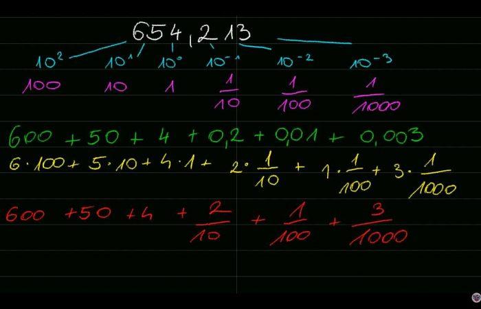 Matematika: A tizedesjegyek helyi értéke 1. rész