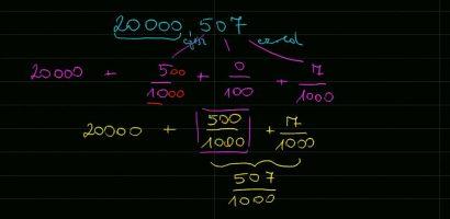 Matematika: A tizedesjegyek helyi értéke 2. rész