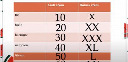 Matematika 3. osztály – A római számok