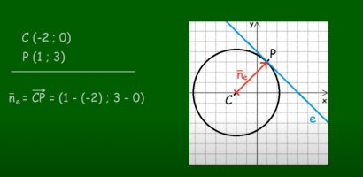 MATEK 11. osztály – Kör érintője a koordináta-rendszerben