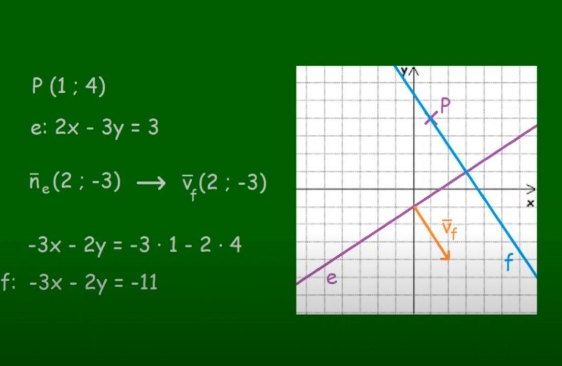 Pont és egyenes a koordináta-rendszerben