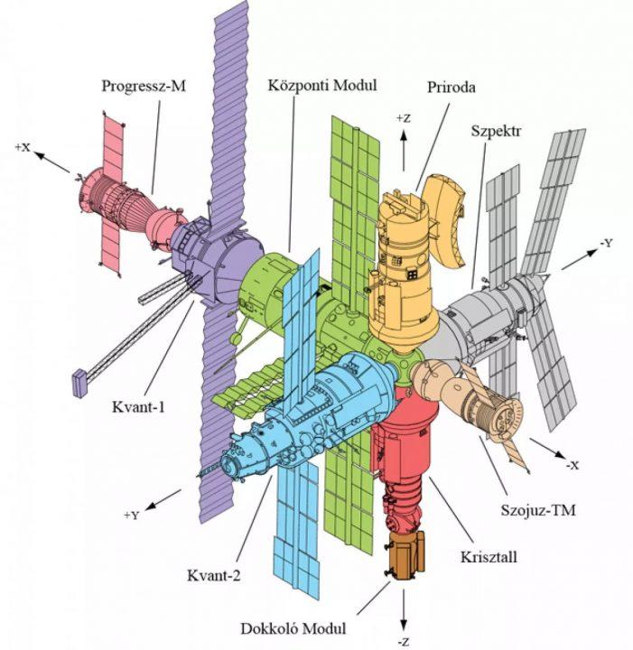 Modern űrállomások Mir